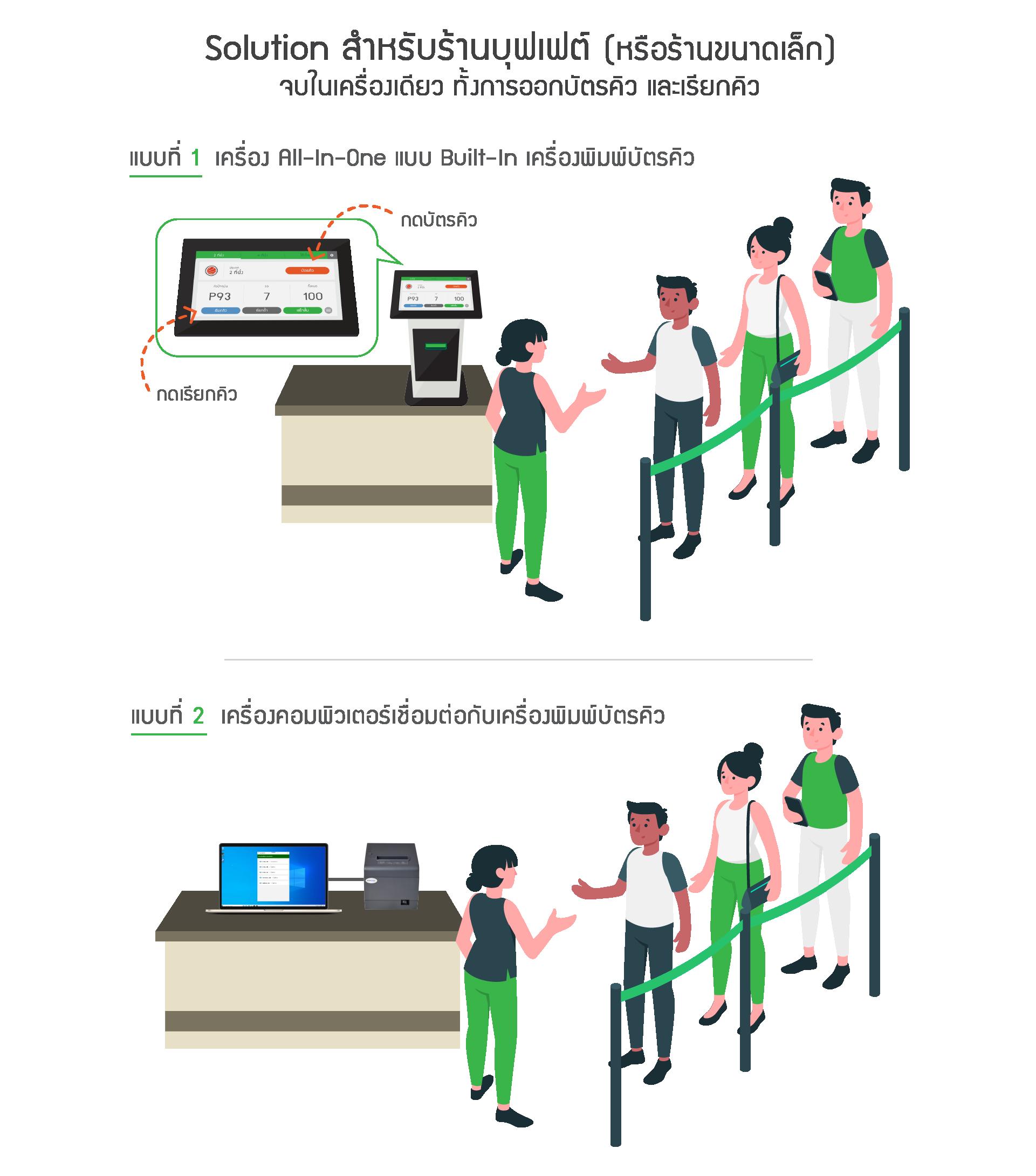Solution สำหรับร้านบุฟเฟต์ (หรือร้านขนาดเล็ก) จบในเครื่องเดียว ทั้งการออกบัตรคิวและเรียกคิว